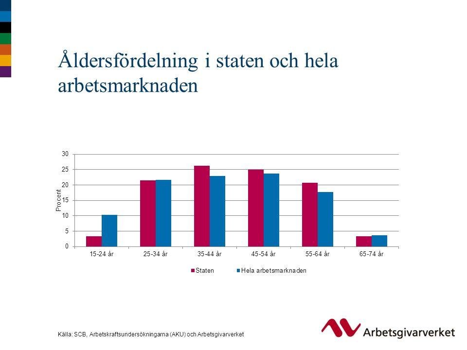 Åldersfördelning i staten och hela arbetsmarknaden Källa: SCB, Arbetskraftsundersökningarna (AKU) och Arbetsgivarverket
