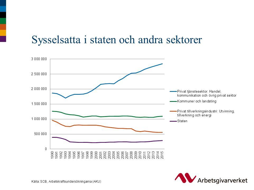 Sysselsatta i staten och andra sektorer Källa: SCB, Arbetskraftsundersökningarna (AKU)