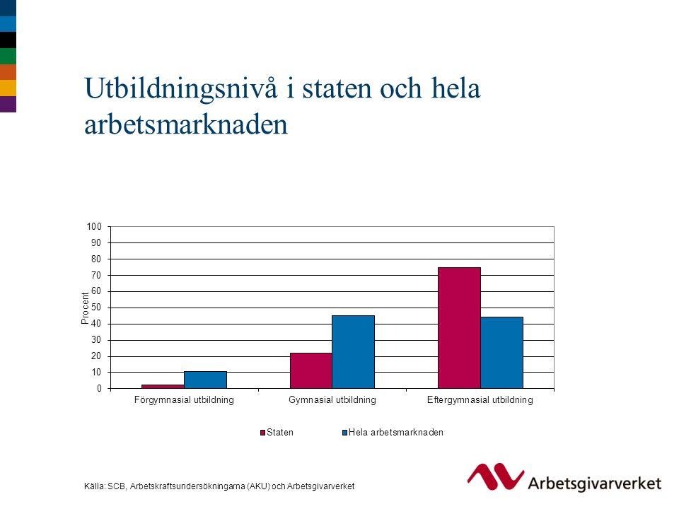Utbildningsnivå i staten och hela arbetsmarknaden Källa: SCB, Arbetskraftsundersökningarna (AKU) och Arbetsgivarverket