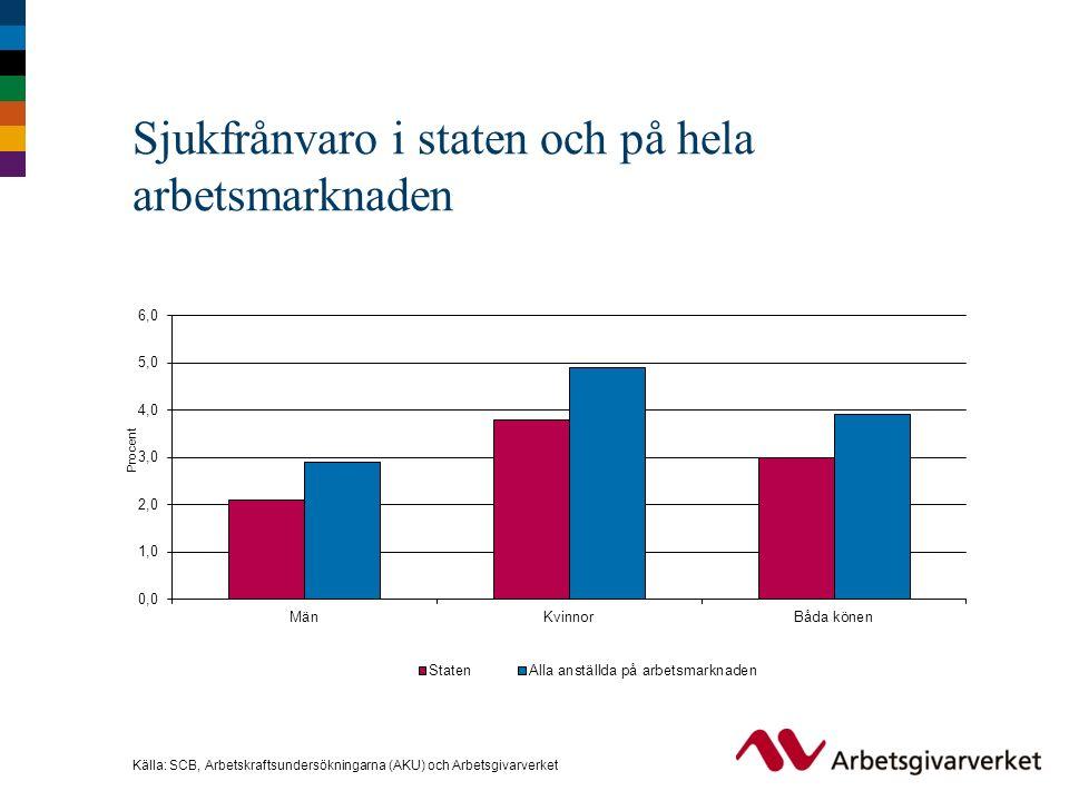 Sjukfrånvaro i staten och på hela arbetsmarknaden Källa: SCB, Arbetskraftsundersökningarna (AKU) och Arbetsgivarverket