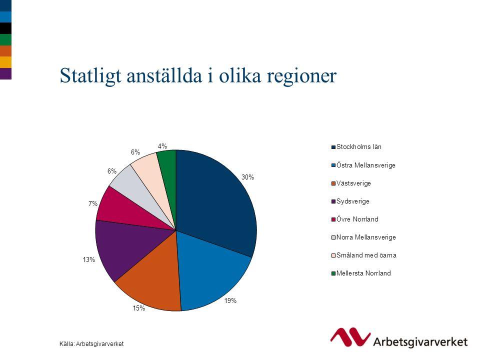 Statligt anställda i olika regioner Källa: Arbetsgivarverket