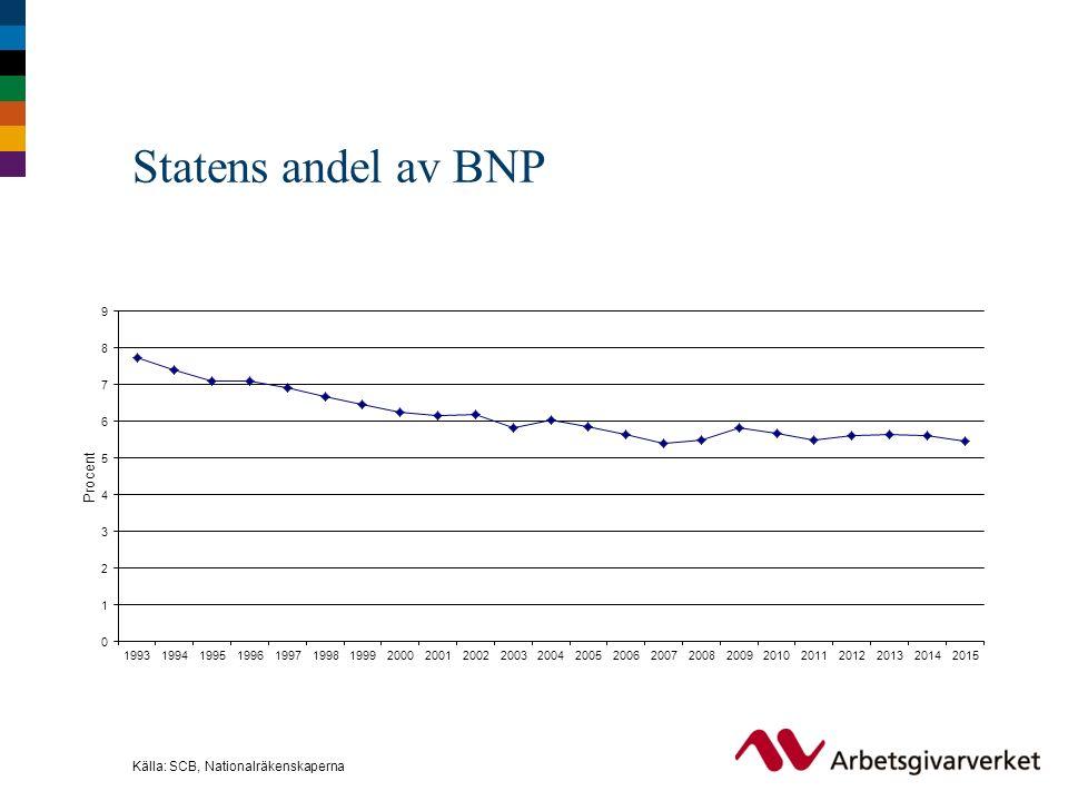 Statens andel av BNP Källa: SCB, Nationalräkenskaperna