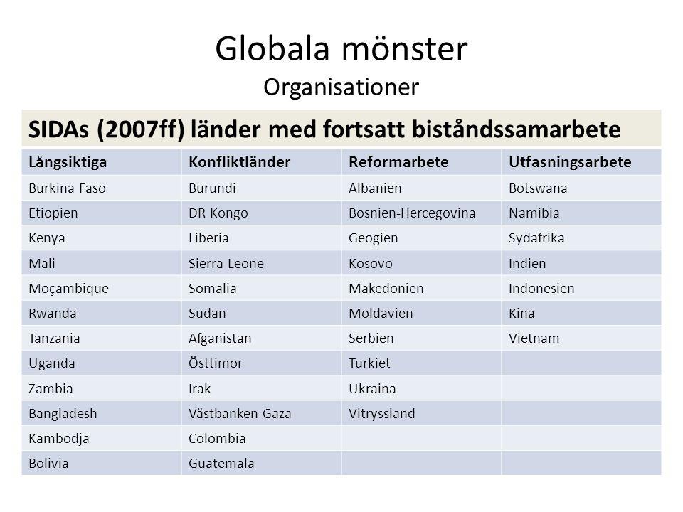 Globala mönster Organisationer SIDAs (2007ff) länder med fortsatt biståndssamarbete LångsiktigaKonfliktländerReformarbeteUtfasningsarbete Burkina Faso