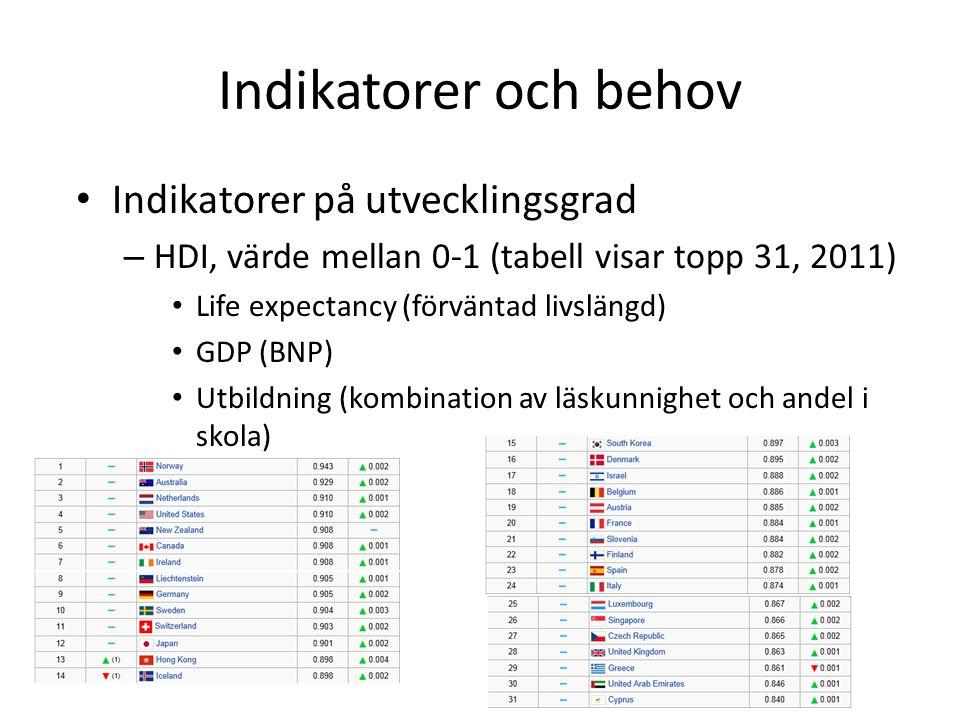 Indikatorer och behov Indikatorer på utvecklingsgrad – HDI, värde mellan 0-1 (tabell visar topp 31, 2011) Life expectancy (förväntad livslängd) GDP (BNP) Utbildning (kombination av läskunnighet och andel i skola)