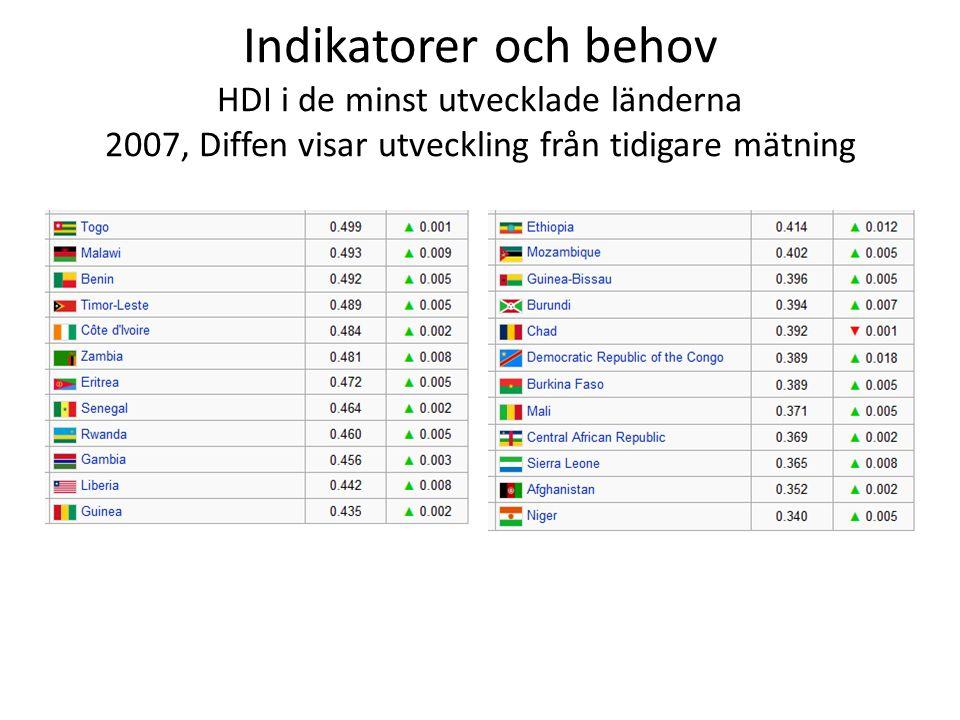 Indikatorer och behov HDI i de minst utvecklade länderna 2007, Diffen visar utveckling från tidigare mätning