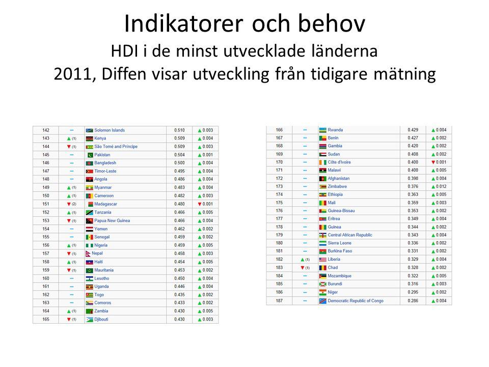 Indikatorer och behov HDI i de minst utvecklade länderna 2011, Diffen visar utveckling från tidigare mätning