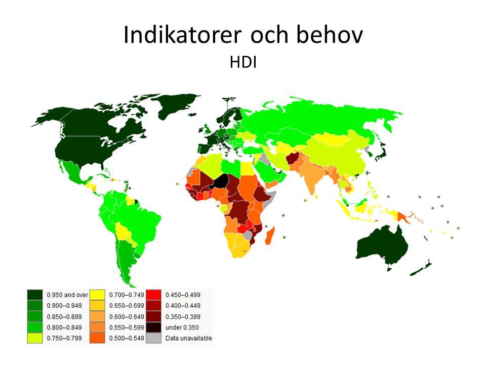 Indikatorer och behov HDI