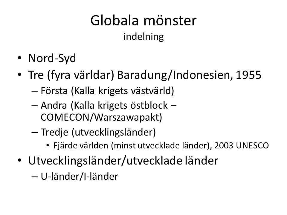 Globala mönster indelning Nord-Syd Tre (fyra världar) Baradung/Indonesien, 1955 – Första (Kalla krigets västvärld) – Andra (Kalla krigets östblock – C