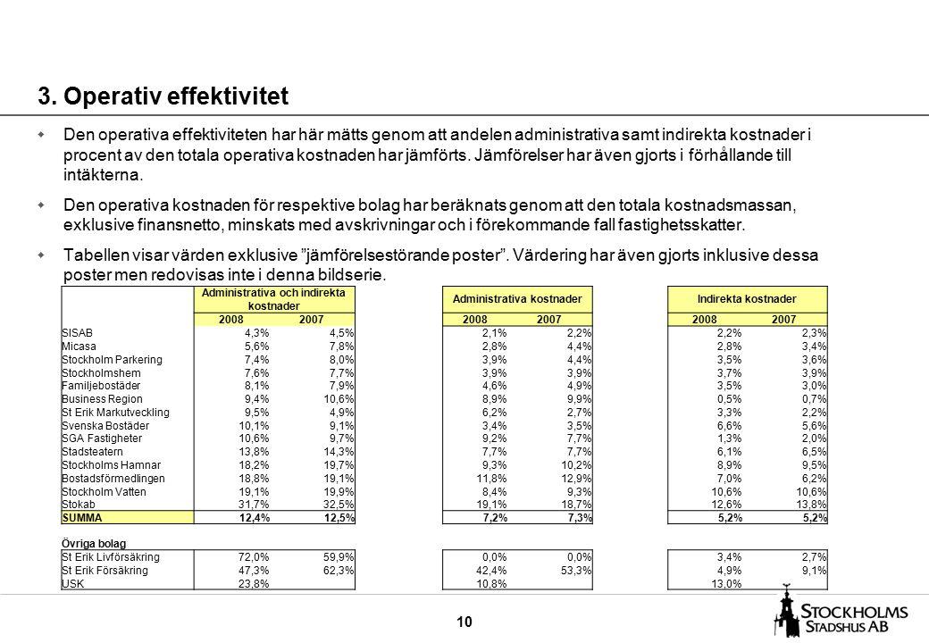 10 3. Operativ effektivitet w Den operativa effektiviteten har här mätts genom att andelen administrativa samt indirekta kostnader i procent av den to