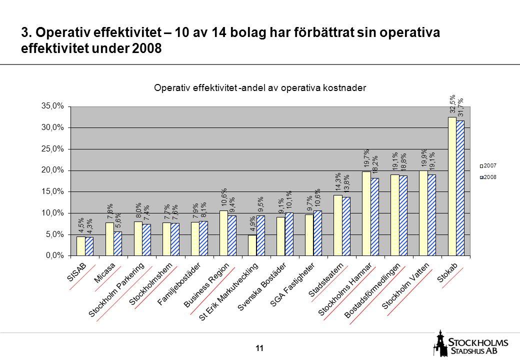 11 3. Operativ effektivitet – 10 av 14 bolag har förbättrat sin operativa effektivitet under 2008