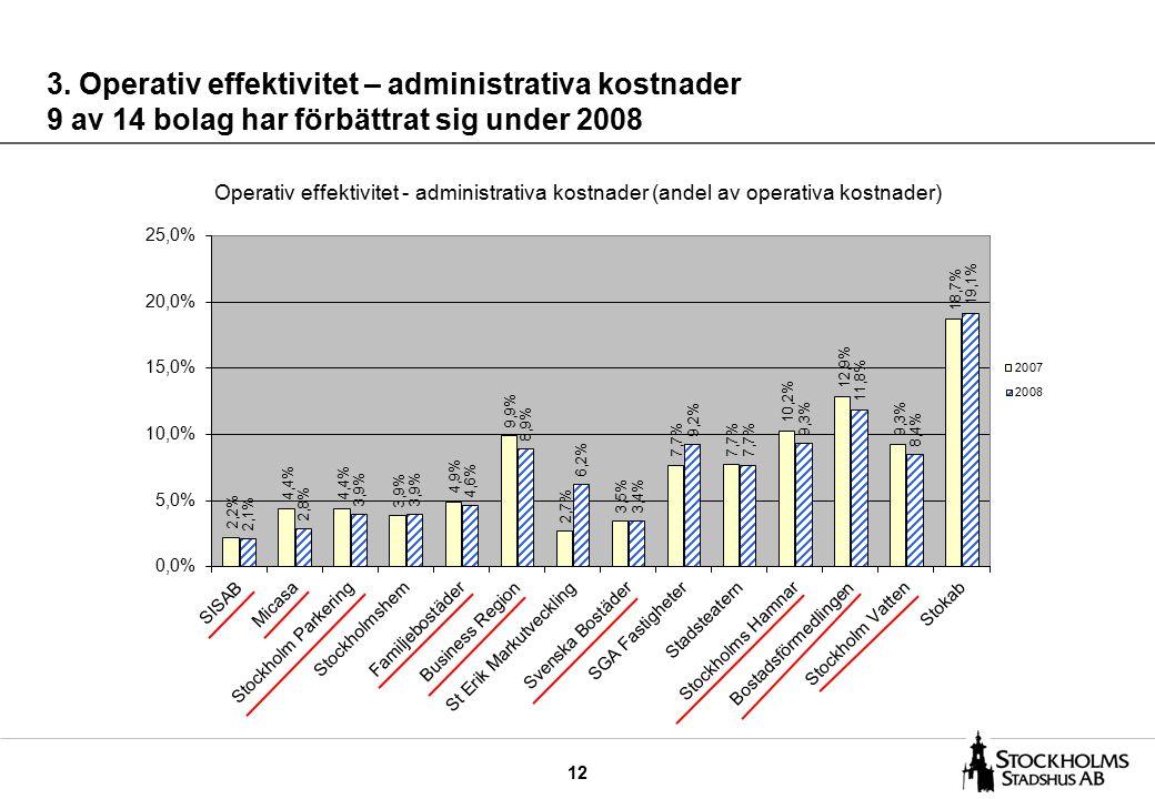 12 3. Operativ effektivitet – administrativa kostnader 9 av 14 bolag har förbättrat sig under 2008