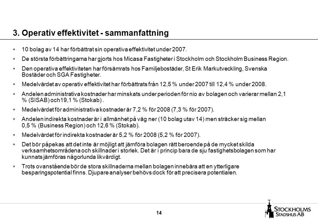 14 3. Operativ effektivitet - sammanfattning w 10 bolag av 14 har förbättrat sin operativa effektivitet under 2007. w De största förbättringarna har g
