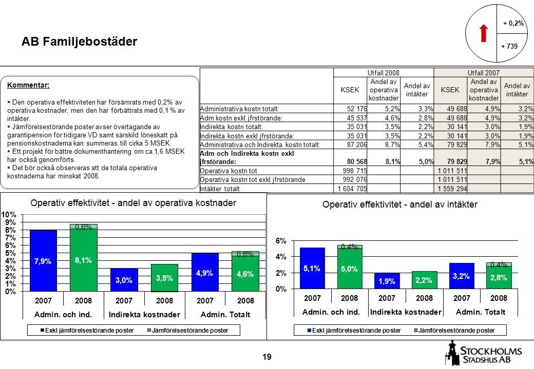 19 AB Familjebostäder + 0,2% + 739 Kommentar:  Den operativa effektiviteten har försämrats med 0,2% av operativa kostnader, men den har förbättrats med 0,1 % av intäkter.