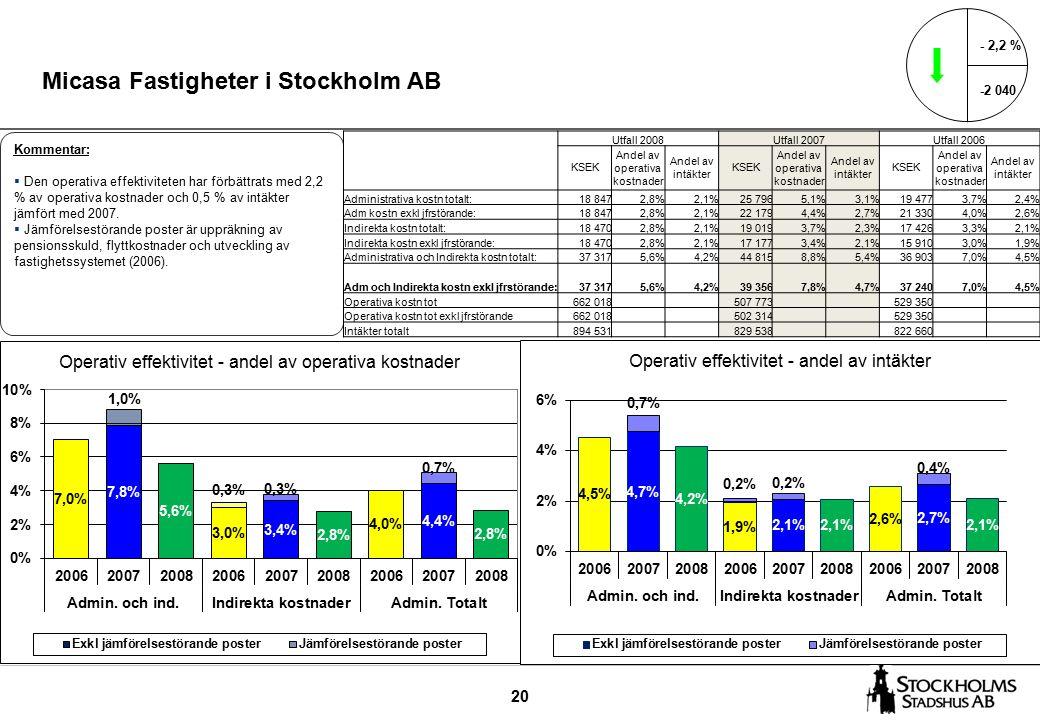 20 Micasa Fastigheter i Stockholm AB - 2,2 % -2 040 Kommentar:  Den operativa effektiviteten har förbättrats med 2,2 % av operativa kostnader och 0,5 % av intäkter jämfört med 2007.