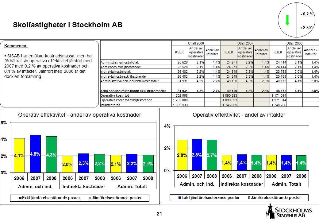 21 Skolfastigheter i Stockholm AB - 0,2 % +2 801 Kommentar:  SISAB har en ökad kostnadsmassa, men har förbättrat sin operativa effektivitet jämfört med 2007 med 0,2 % av operativa kostnader och 0,1 % av intäkter.