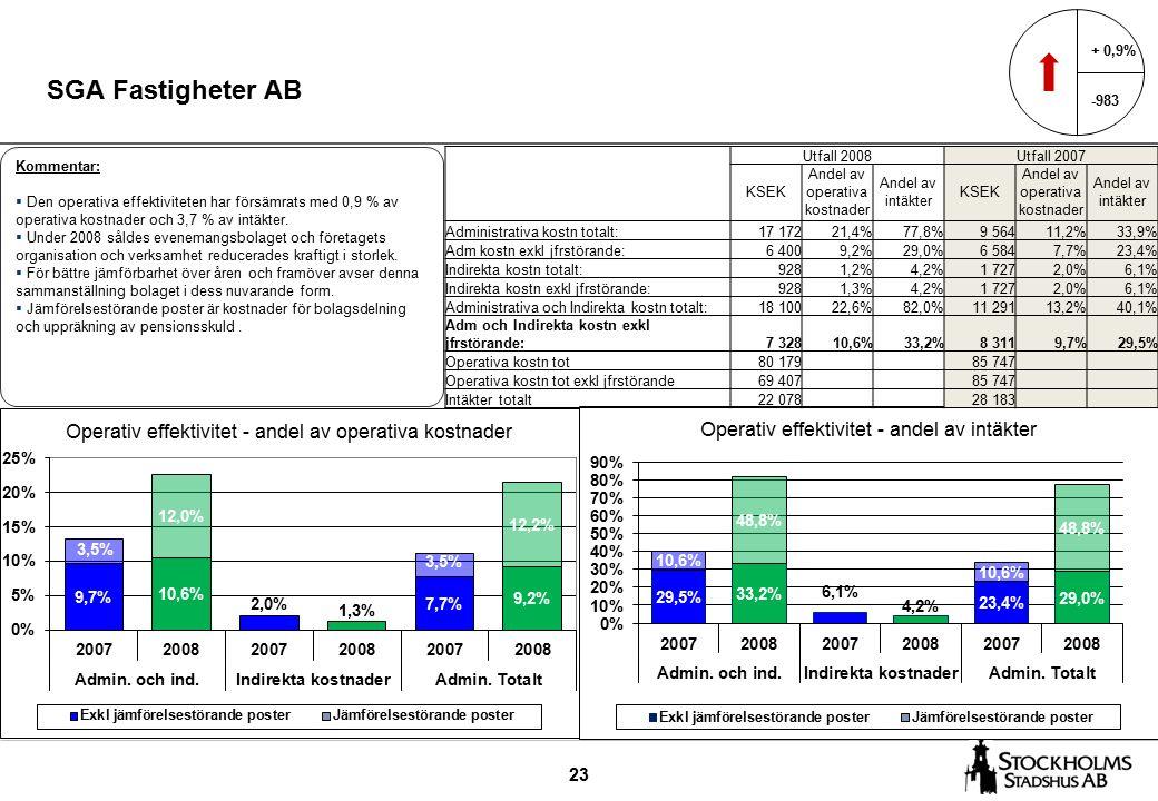 23 SGA Fastigheter AB + 0,9% -983 Kommentar:  Den operativa effektiviteten har försämrats med 0,9 % av operativa kostnader och 3,7 % av intäkter.