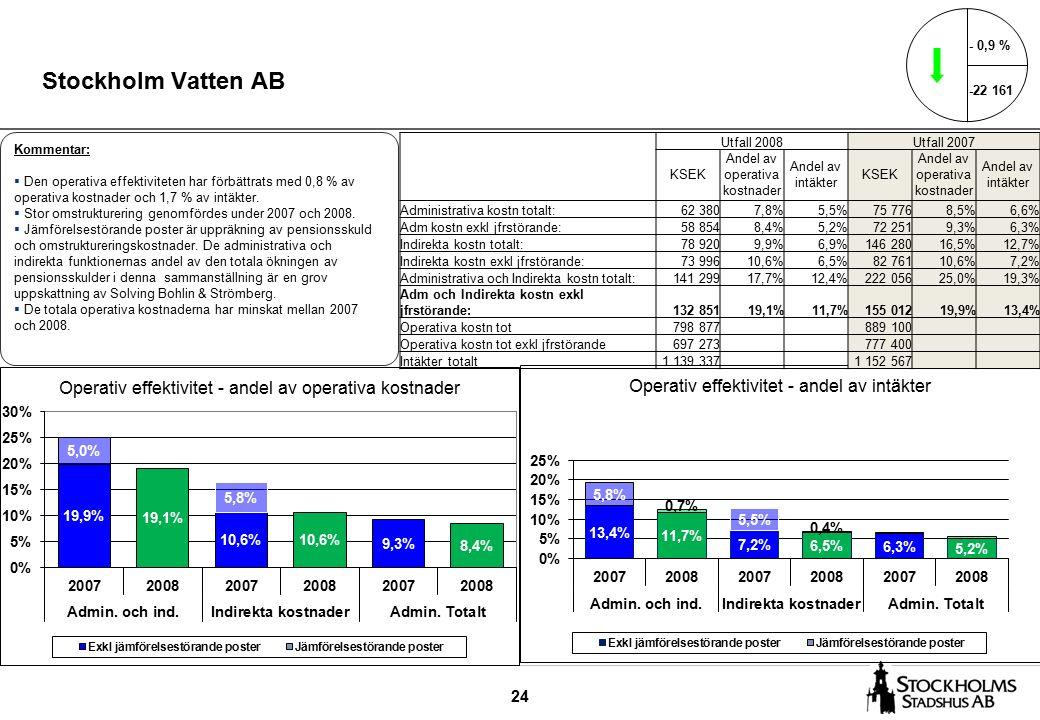 24 Stockholm Vatten AB - 0,9 % -22 161 Kommentar:  Den operativa effektiviteten har förbättrats med 0,8 % av operativa kostnader och 1,7 % av intäkter.