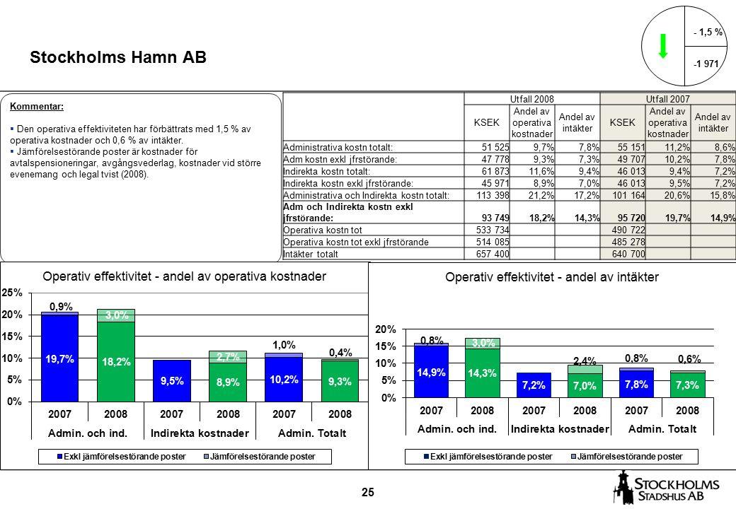 25 Stockholms Hamn AB - 1,5 % -1 971 Kommentar:  Den operativa effektiviteten har förbättrats med 1,5 % av operativa kostnader och 0,6 % av intäkter.