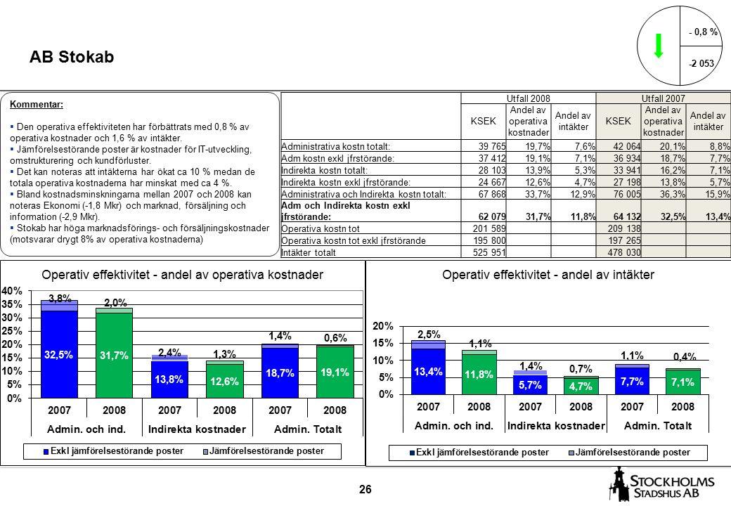 26 AB Stokab - 0,8 % -2 053 Kommentar:  Den operativa effektiviteten har förbättrats med 0,8 % av operativa kostnader och 1,6 % av intäkter.
