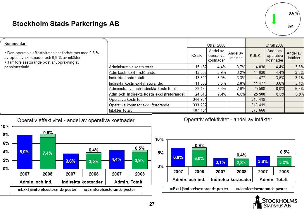 27 Stockholm Stads Parkerings AB - 0,6 % -891 Kommentar:  Den operativa effektiviteten har förbättrats med 0,6 % av operativa kostnader och 0,8 % av intäkter  Jämförelsestörande post är uppräkning av pensionsskuld.