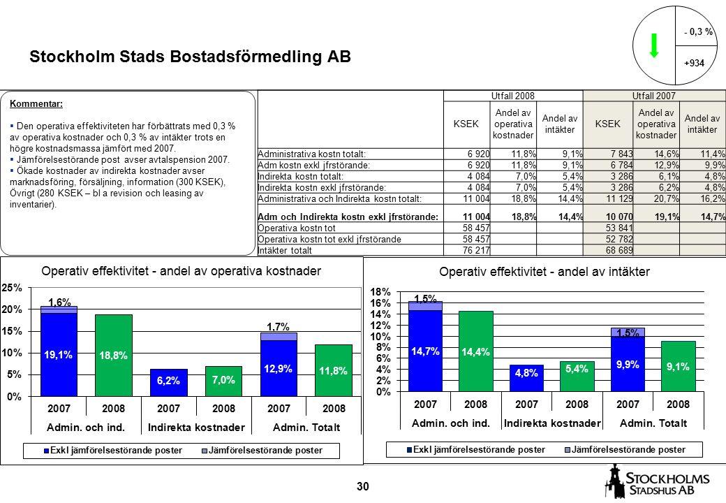 30 Stockholm Stads Bostadsförmedling AB - 0,3 % +934 Kommentar:  Den operativa effektiviteten har förbättrats med 0,3 % av operativa kostnader och 0,3 % av intäkter trots en högre kostnadsmassa jämfört med 2007.