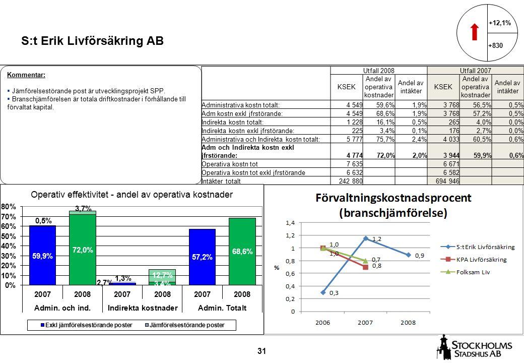 31 S:t Erik Livförsäkring AB +12,1% +830 Kommentar:  Jämförelsestörande post är utvecklingsprojekt SPP.