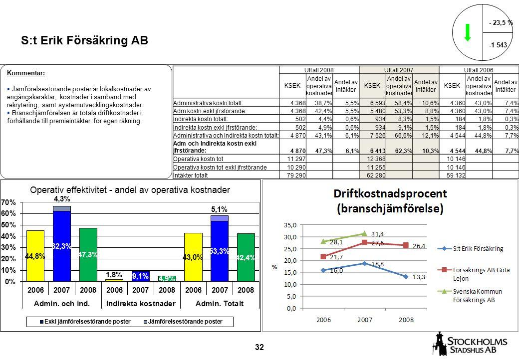 32 S:t Erik Försäkring AB - 23,5 % -1 543 Kommentar:  Jämförelsestörande poster är lokalkostnader av engångskaraktär, kostnader i samband med rekrytering, samt systemutvecklingskostnader.