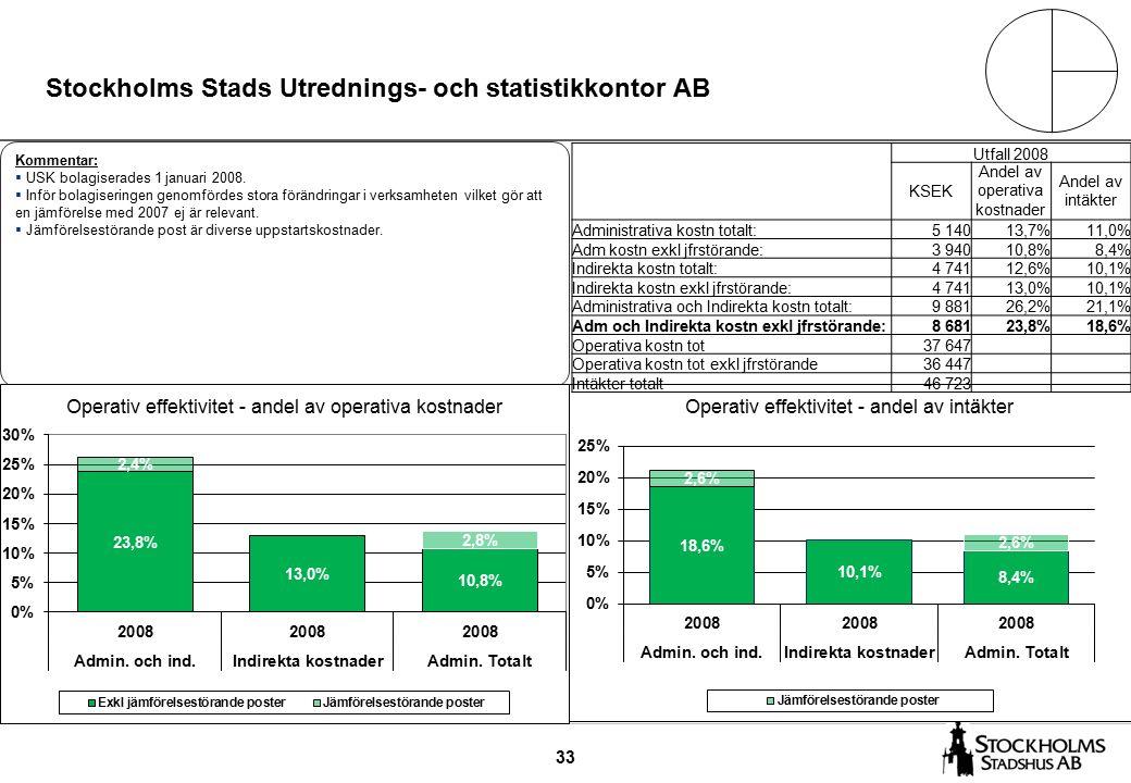 33 Stockholms Stads Utrednings- och statistikkontor AB Kommentar:  USK bolagiserades 1 januari 2008.