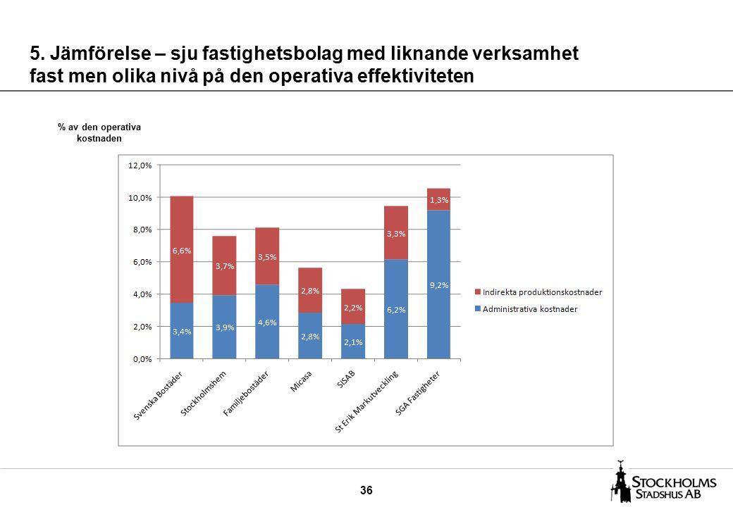 36 5. Jämförelse – sju fastighetsbolag med liknande verksamhet fast men olika nivå på den operativa effektiviteten % av den operativa kostnaden