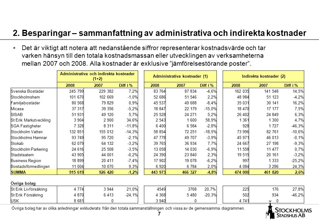 7 2. Besparingar – sammanfattning av administrativa och indirekta kostnader w Det är viktigt att notera att nedanstående siffror representerar kostnad