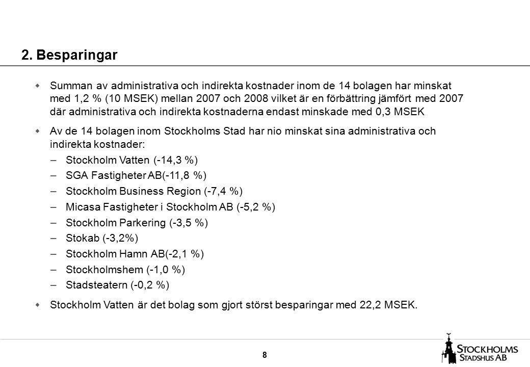 29 Stockholm Business Region AB - 1,2 % -1 512 Kommentar:  Den operativa effektiviteten har förbättrats med 1,3 % av operativa kostnader och 1,0 % av intäkter.