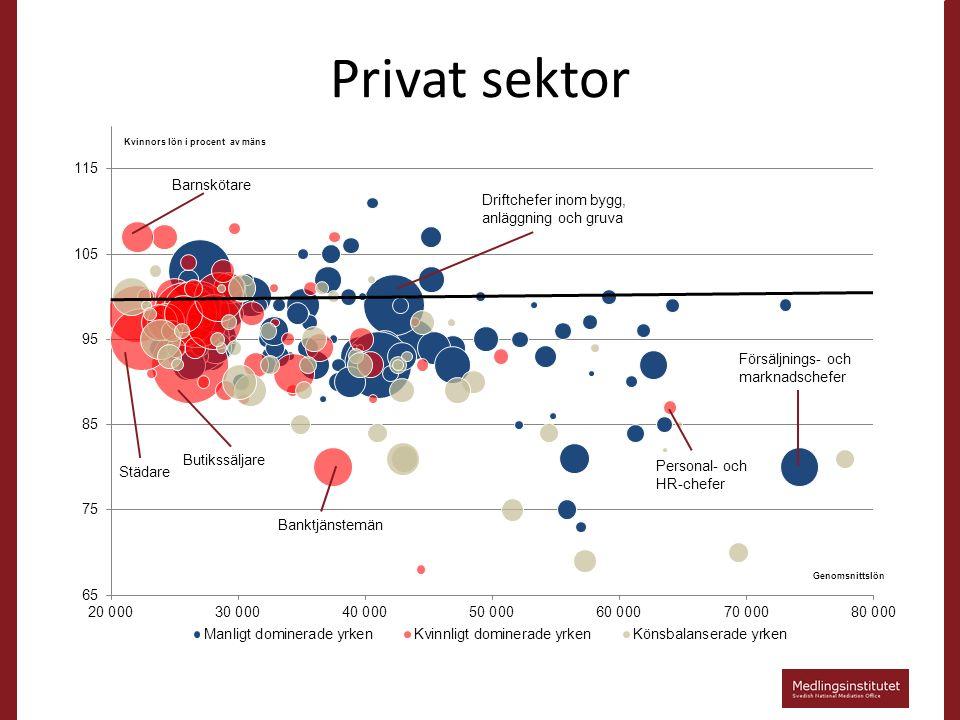 Privat sektor