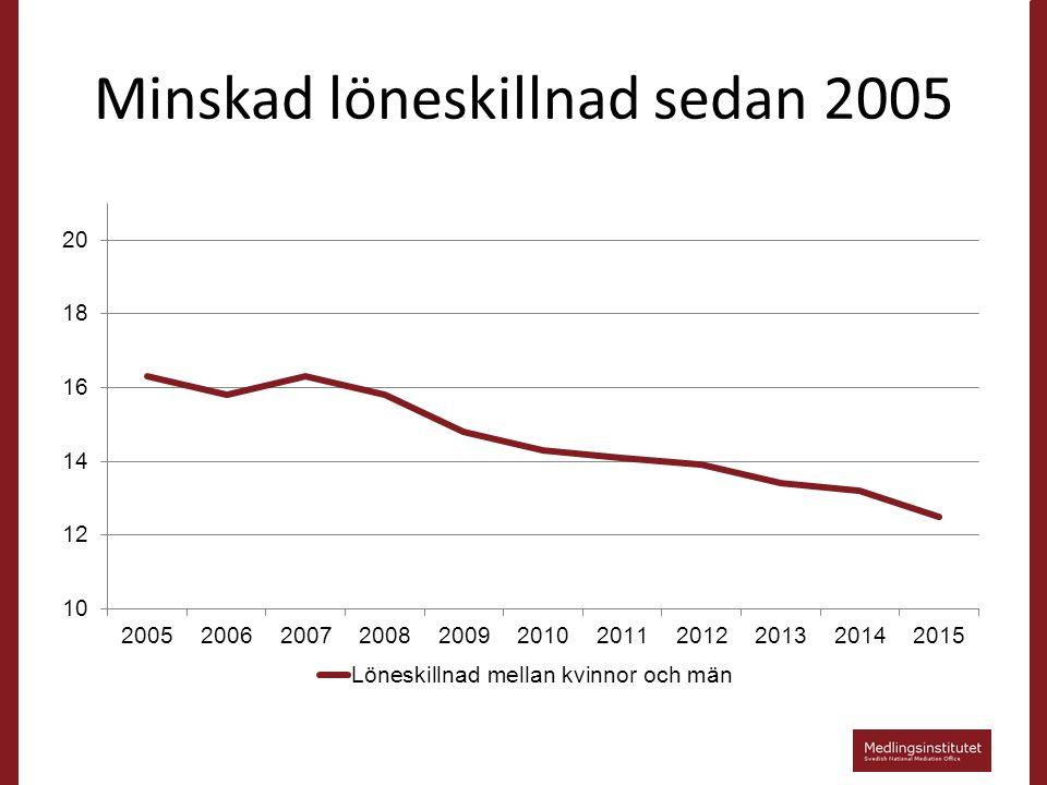 Minskad löneskillnad sedan 2005