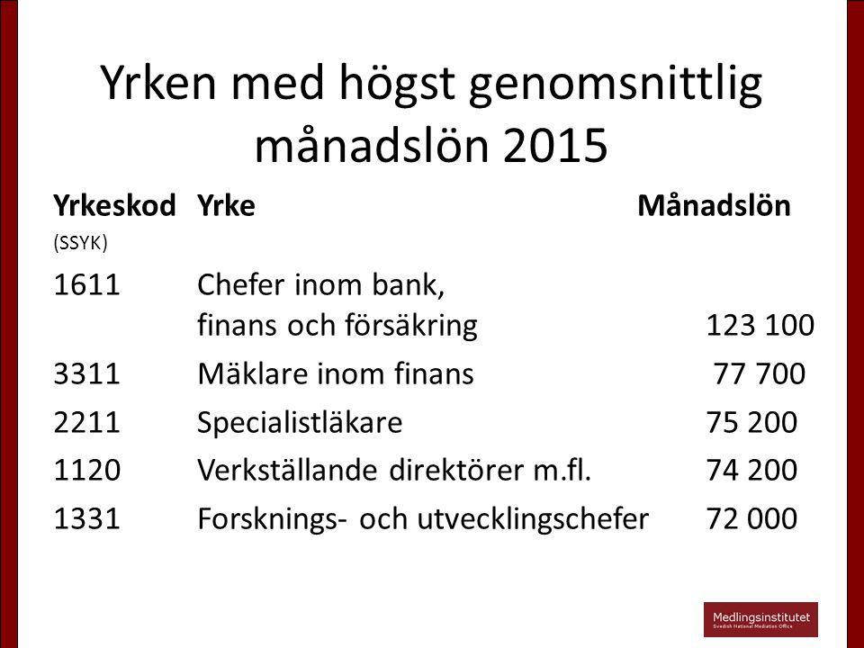 Yrken med högst genomsnittlig månadslön 2015 Yrkeskod YrkeMånadslön (SSYK) 1611Chefer inom bank, finans och försäkring123 100 3311Mäklare inom finans