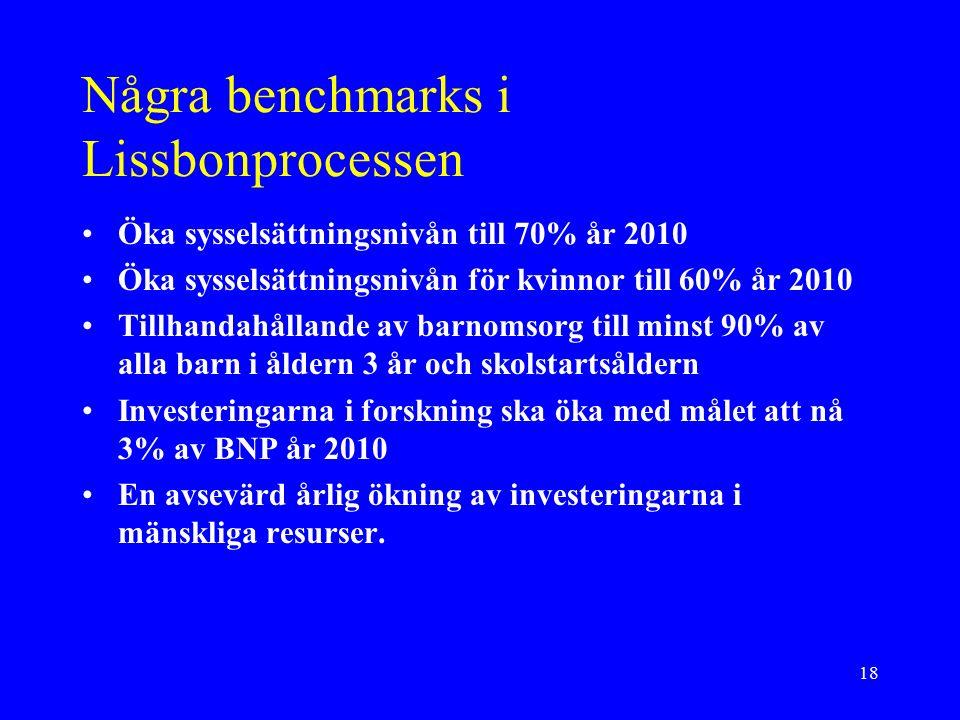 18 Några benchmarks i Lissbonprocessen Öka sysselsättningsnivån till 70% år 2010 Öka sysselsättningsnivån för kvinnor till 60% år 2010 Tillhandahållande av barnomsorg till minst 90% av alla barn i åldern 3 år och skolstartsåldern Investeringarna i forskning ska öka med målet att nå 3% av BNP år 2010 En avsevärd årlig ökning av investeringarna i mänskliga resurser.