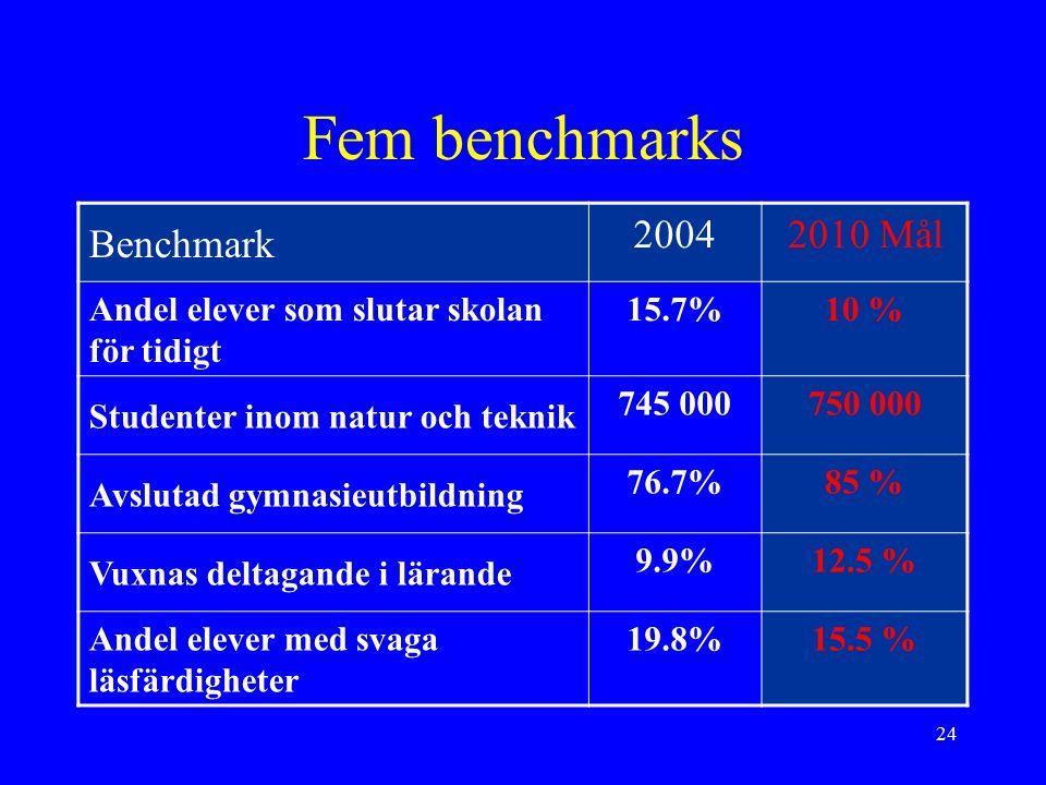 24 Fem benchmarks Benchmark 20042010 Mål Andel elever som slutar skolan för tidigt 15.7%10 % Studenter inom natur och teknik 745 000750 000 Avslutad gymnasieutbildning 76.7%85 % Vuxnas deltagande i lärande 9.9%12.5 % Andel elever med svaga läsfärdigheter 19.8%15.5 %