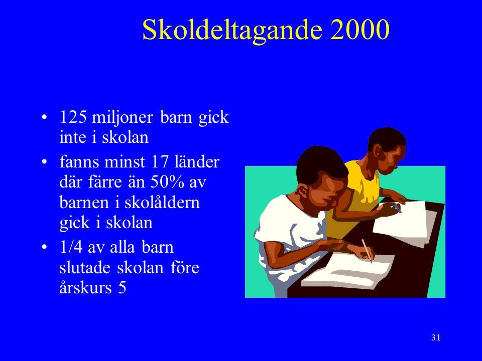 31 Skoldeltagande 2000 125 miljoner barn gick inte i skolan fanns minst 17 länder där färre än 50% av barnen i skolåldern gick i skolan 1/4 av alla barn slutade skolan före årskurs 5