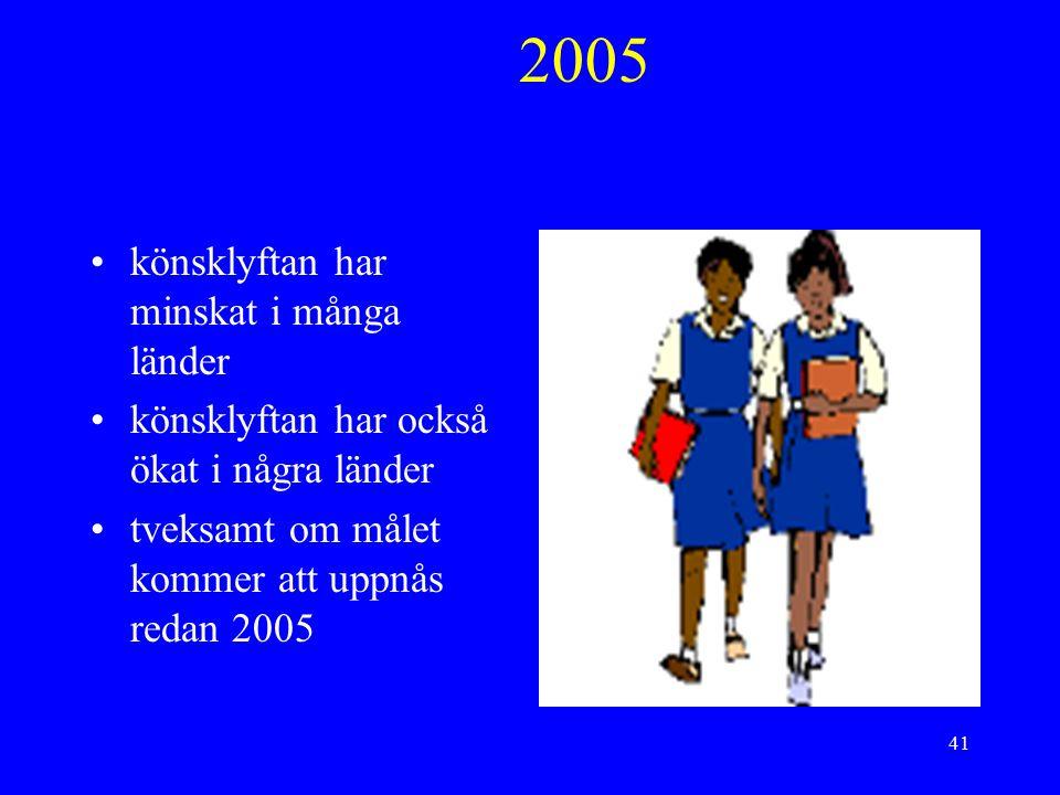 41 2005 könsklyftan har minskat i många länder könsklyftan har också ökat i några länder tveksamt om målet kommer att uppnås redan 2005