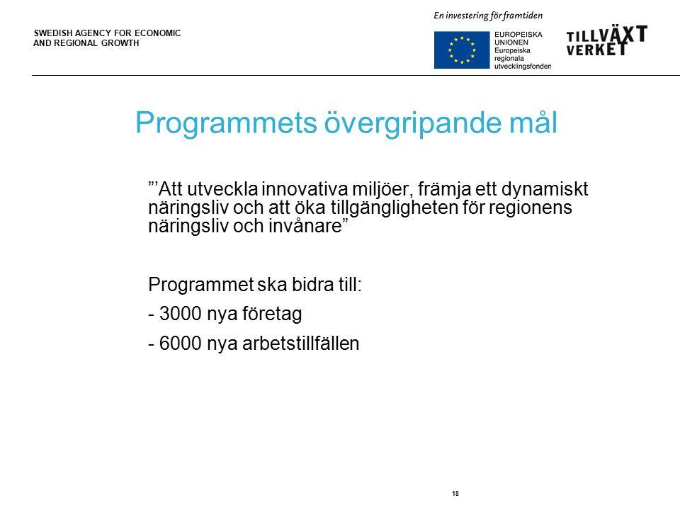 SWEDISH AGENCY FOR ECONOMIC AND REGIONAL GROWTH 18 Programmets övergripande mål 'Att utveckla innovativa miljöer, främja ett dynamiskt näringsliv och att öka tillgängligheten för regionens näringsliv och invånare Programmet ska bidra till: - 3000 nya företag - 6000 nya arbetstillfällen
