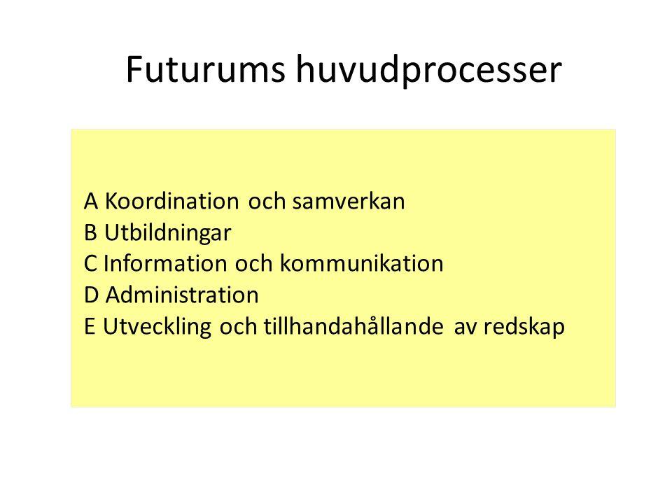 Futurums huvudprocesser A Koordination och samverkan B Utbildningar C Information och kommunikation D Administration E Utveckling och tillhandahållande av redskap