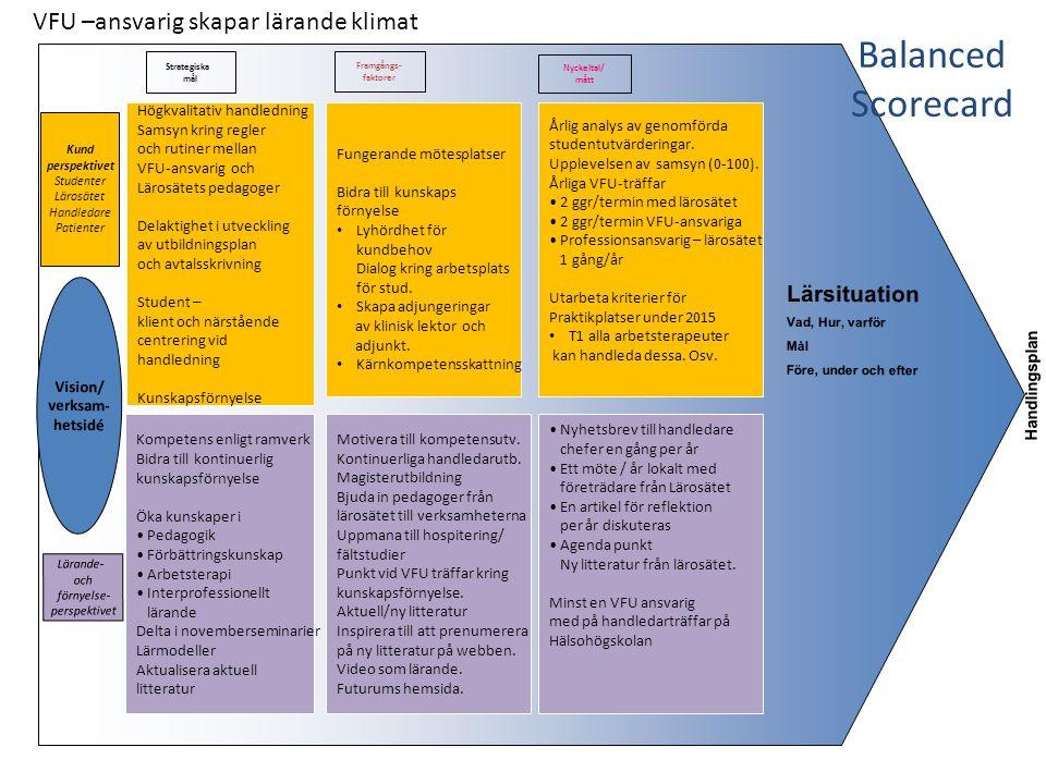 Balanced Scorecard Process- - perspektivet Strategiska mål Framgångs- faktorer Nyckeltal/ mått Stimulera handledare att använda sig av reflektionsstickan och teach back Identifiera goda exempel inom området Använda Videoinspel- ningar vid hand- ledningstillfälle Identifiera etiska dilemman i T1 Motivera studenter att Identifierar nya arenor En presentation vid VFU träff 1 tillfälle per termin Minst en arbetsterapeut sänder årligen in bidrag Till Årets drivbänk.