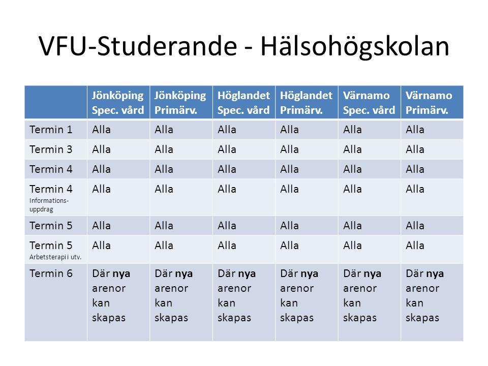 VFU-Studerande - Hälsohögskolan Jönköping Spec. vård Jönköping Primärv.