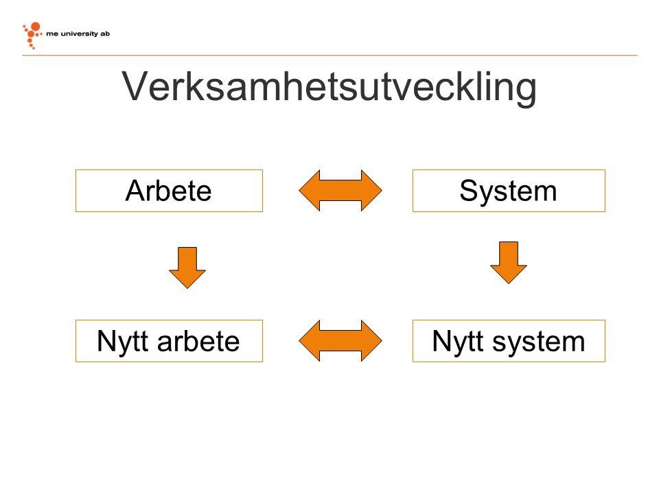 Verksamhetsutveckling ArbeteSystem Nytt arbeteNytt system