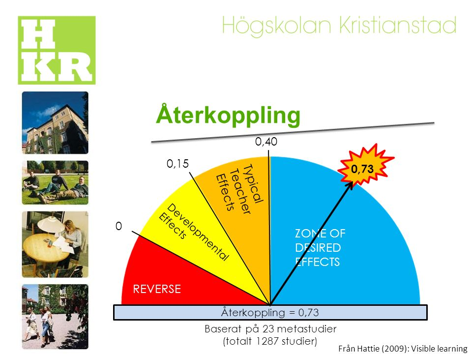 Återkoppling Återkoppling = 0,73 REVERSE Developmental Effects Typical Teacher Effects ZONE OF DESIRED EFFECTS 0 0,15 0,40 Från Hattie (2009): Visible learning 0,73 Baserat på 23 metastudier (totalt 1287 studier)