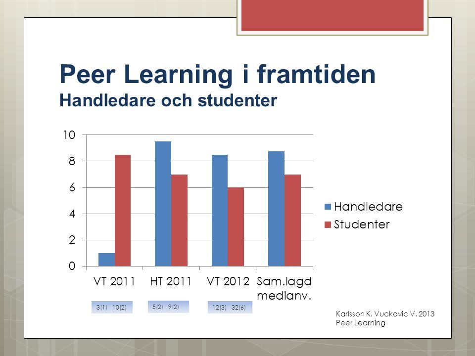 Peer Learning i framtiden Handledare och studenter 3(1) 10(2) 5(2) 9(2) 12(3) 32(6) Karlsson K. Vuckovic V. 2013 Peer Learning