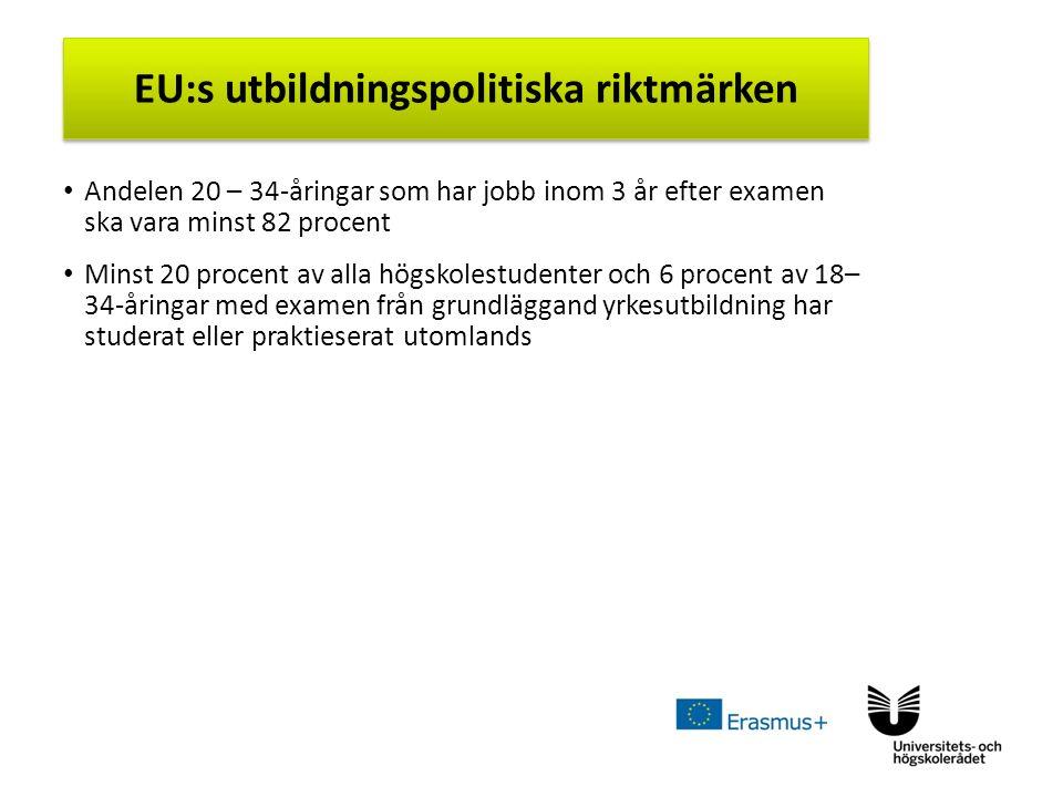 Sv Andelen 20 – 34-åringar som har jobb inom 3 år efter examen ska vara minst 82 procent Minst 20 procent av alla högskolestudenter och 6 procent av 18– 34-åringar med examen från grundläggand yrkesutbildning har studerat eller praktieserat utomlands EU:s utbildningspolitiska riktmärken