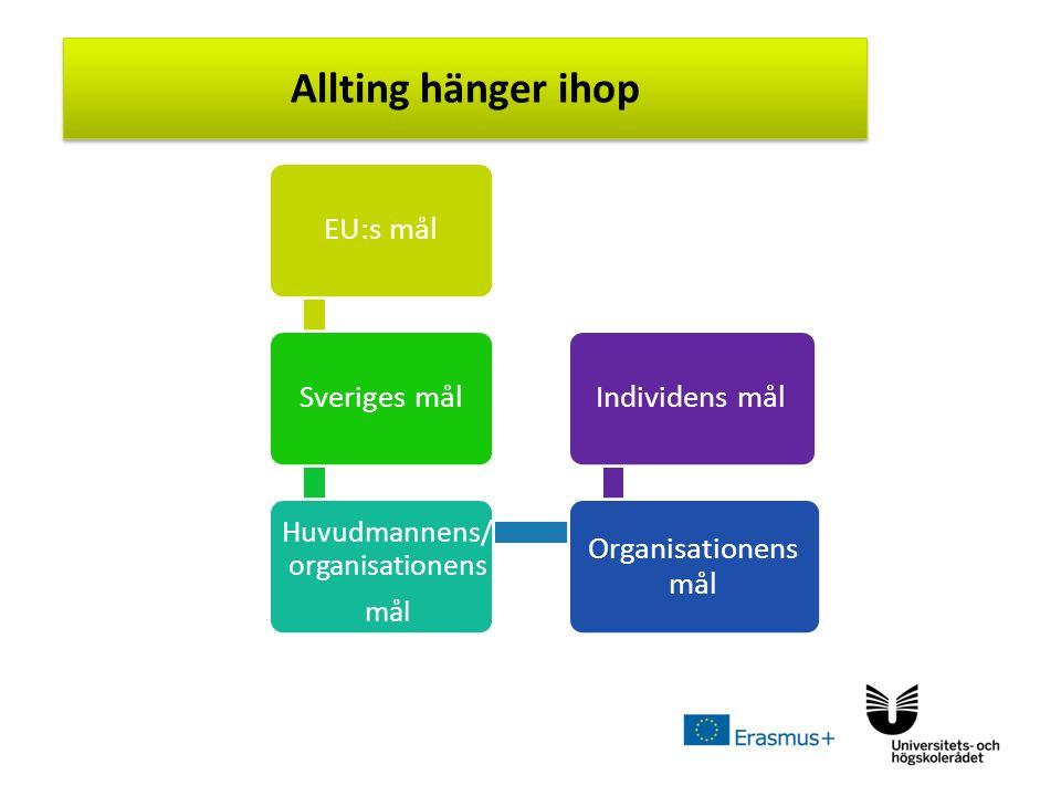 Sv Allting hänger ihop EU:s mål Sveriges mål Huvudmannens/ organisationens mål Organisationens mål Individens mål