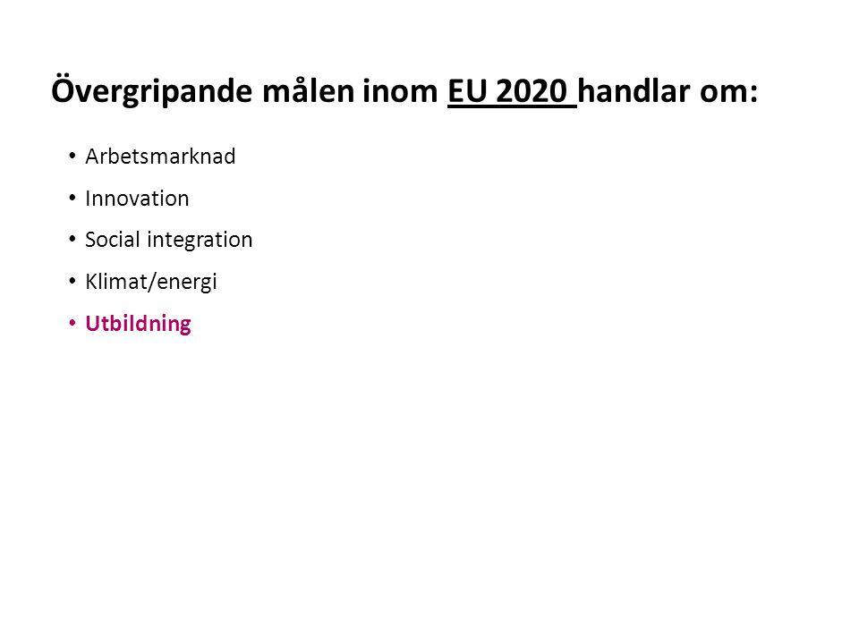 Sv Arbetsmarknad Innovation Social integration Klimat/energi Utbildning Övergripande målen inom EU 2020 handlar om: