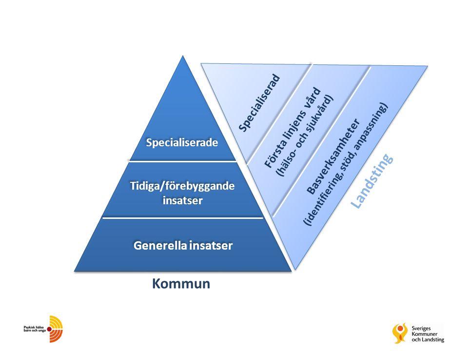 Generella insatser Tidiga/förebyggande insatser Specialiserade Basverksamheter (identifiering, stöd, anpassning) Första linjens vård (hälso- och sjukv
