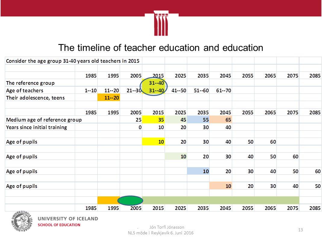 The timeline of teacher education and education. Jón Torfi Jónasson NLS möde i Reykjavík 6.